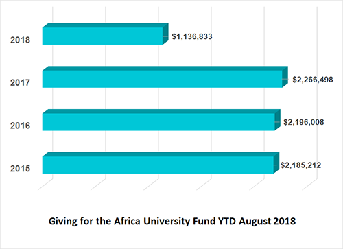 Africa University Fund financial remittance