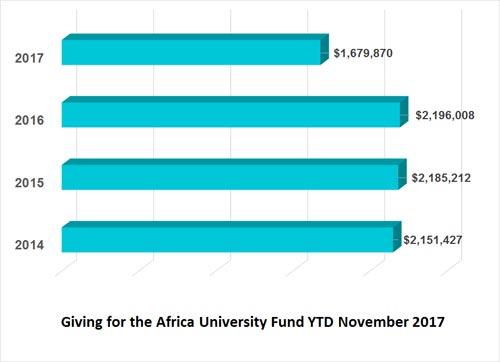 Africa University Fund financial remittance