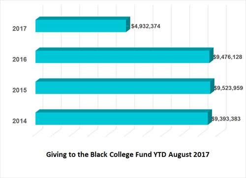 Black College Fund financial remittance