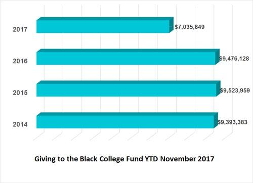 Black College Fund financial remittance