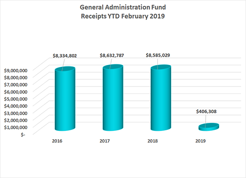 General Administration Fund financial remittance