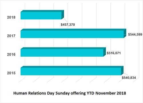 Human Relations Day Sunday financial remittance