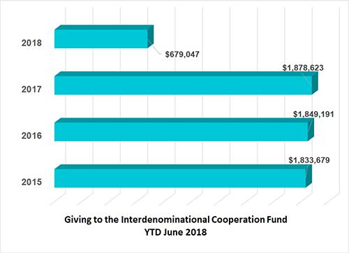 Interdenominational Cooperation Fund Financial remittance