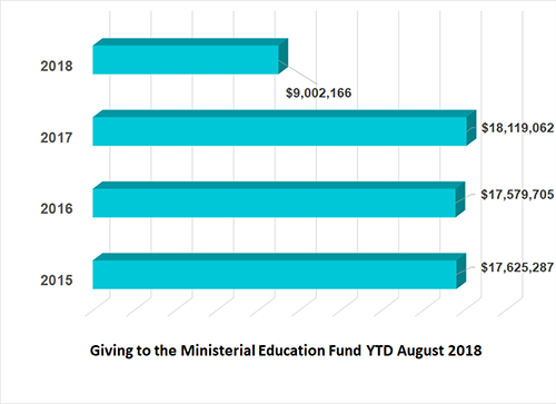 Ministerial Education Fund financial remittance