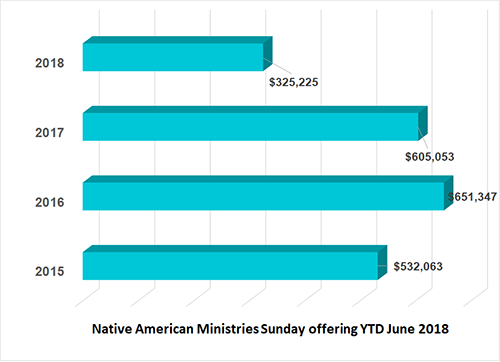 Native American Ministries Sunday financial remittance