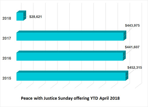 Peace with Justice Sunday Financial remittance