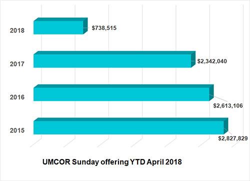 UMCOR Sunday Financial remittance