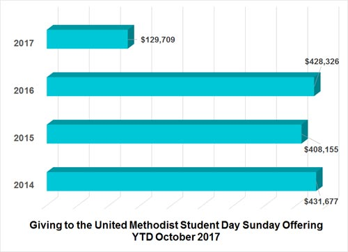 United Methodist Student Day financial remittance