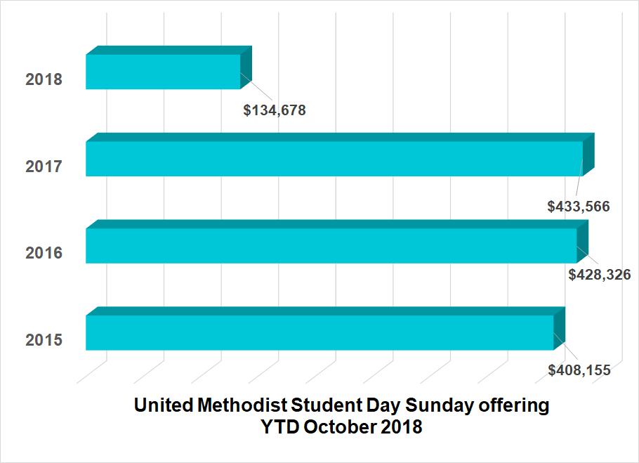 United Methodist Student Day financial remittance