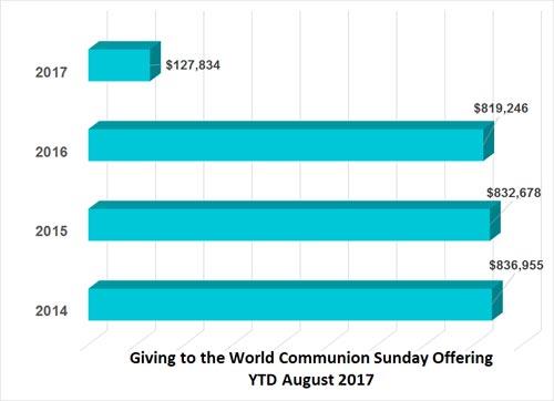World Communion Sunday financial remittance