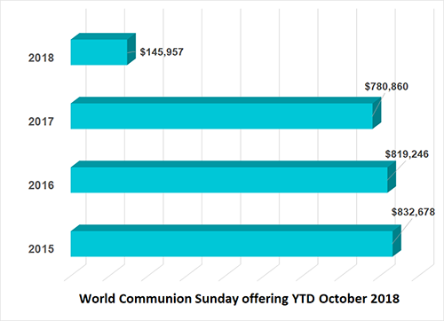 World Communion Sunday financial remittance