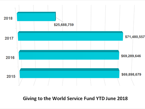 World Service Fund financial remittance