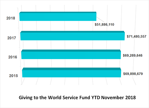 World Service Fund financial remittance