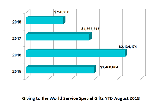 World Service Special Gifts financial remittance