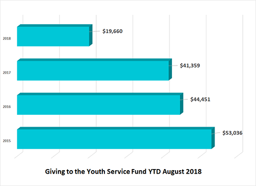 Youth Service Fund financial remittance