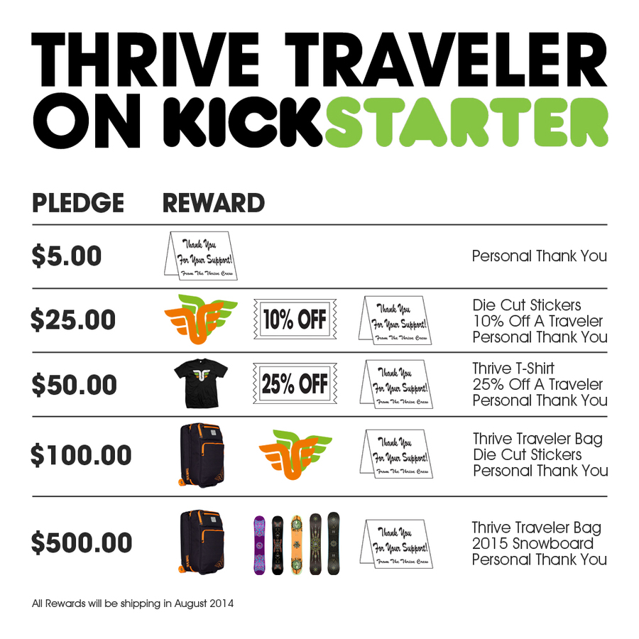 Thrive Traveler: the next evolution in travel luggage.