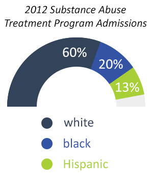 admissions and race