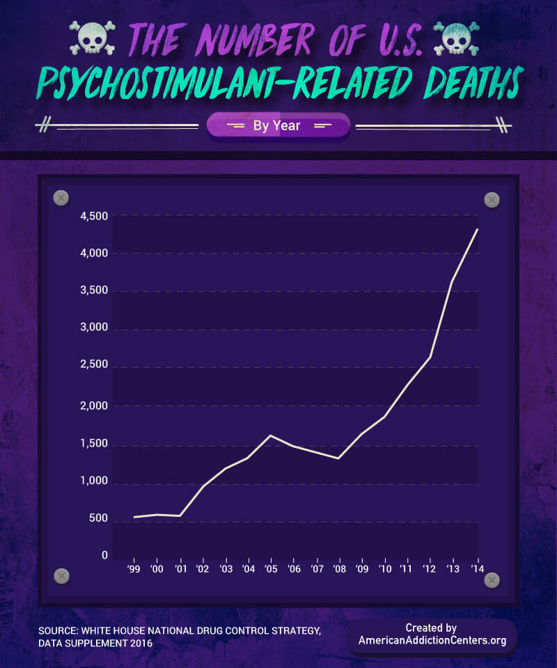 Psychostimulant Related Deaths 2014