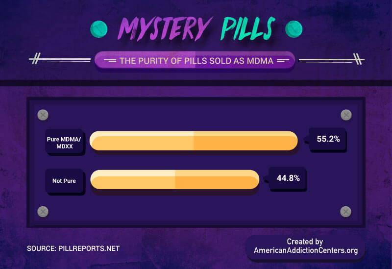 MDMA Pills Purity Rate
