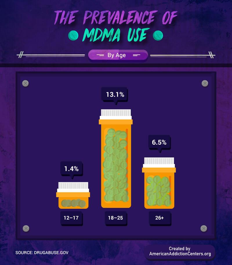 Ecstasy MDMA Use Prevalence