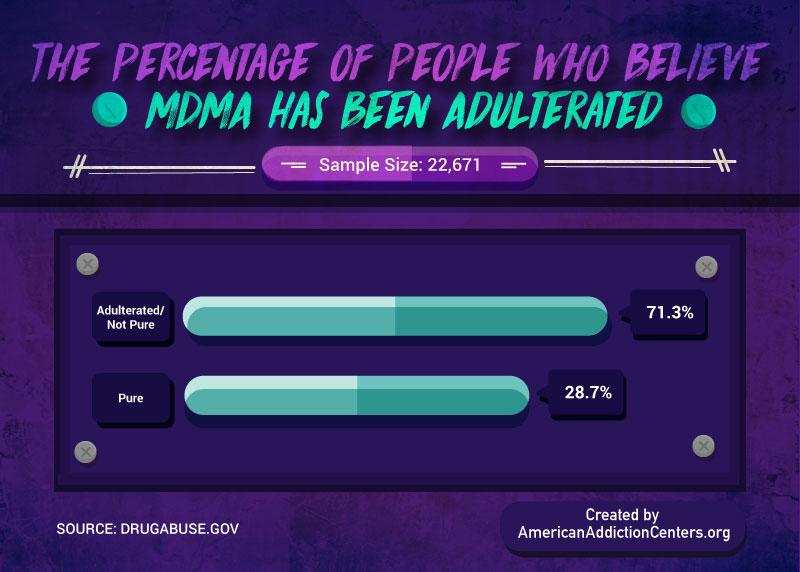 Survey Adulterants in Drugs MDMA
