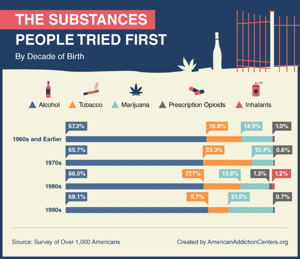 substances tried first