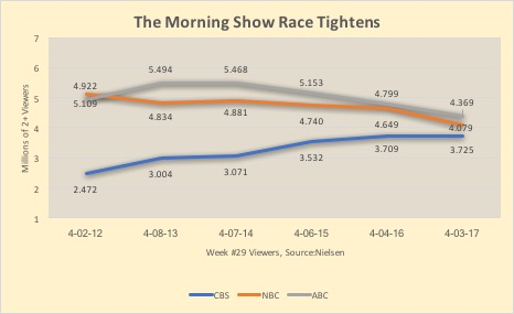 CBS This Morning ratings trend