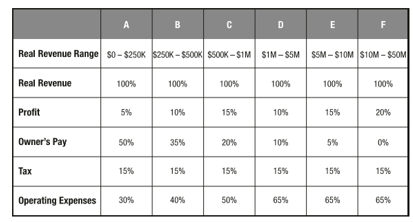 profit first real revenue range table