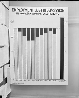 Chart: Employment Lost in Depression in Non-Agricultural...