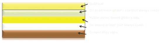 Gold Leaf<br>Oil or oil resin gilder's size<br>Yellow ochre-based gilders's size<br>Oil-based prmer<br>Copper alloy vane