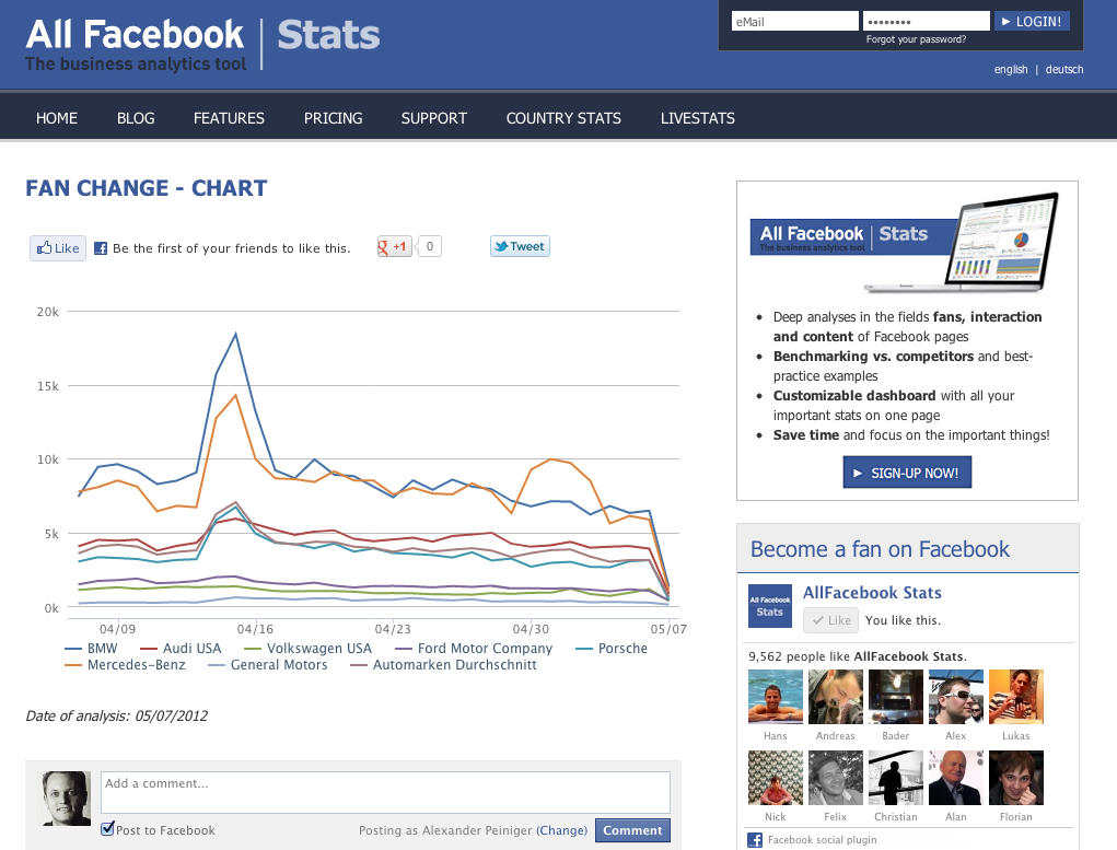 Share Options To Spread Your Facebook Analyses