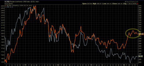 Commodities index trending flat (in orange). Industrial Metals index underperforming (in grey)