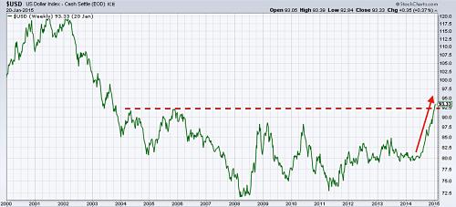 US Dollar Index since 2000