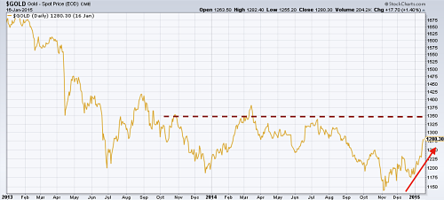 CME Gold price since 2013