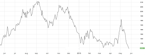 LME 3M Aluminum price 1 year out