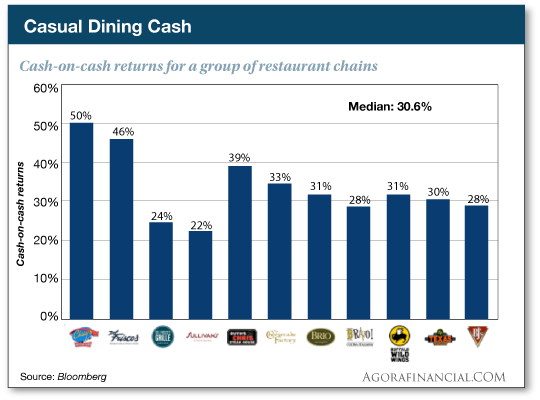 Casual Cash: Cash-on-cash returns form a group of restaurant chains