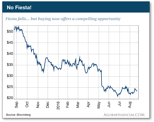 No Fiesta! Fiesta falls... but buying now offers a compelling opportunity