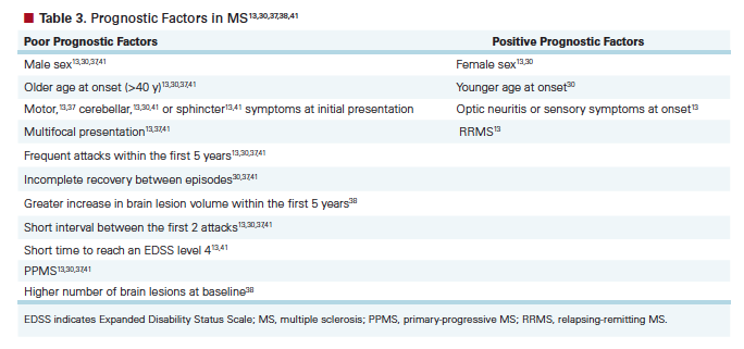 Multiple sclerosis and male sexual symptoms