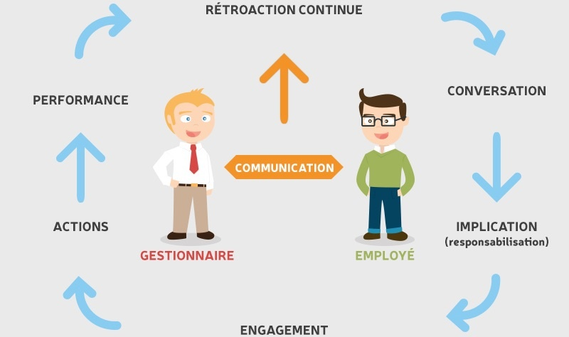 impact of communication on employees performance Study sought the impact of communication on employee motivation in the kenyan public communication can make employees feel.