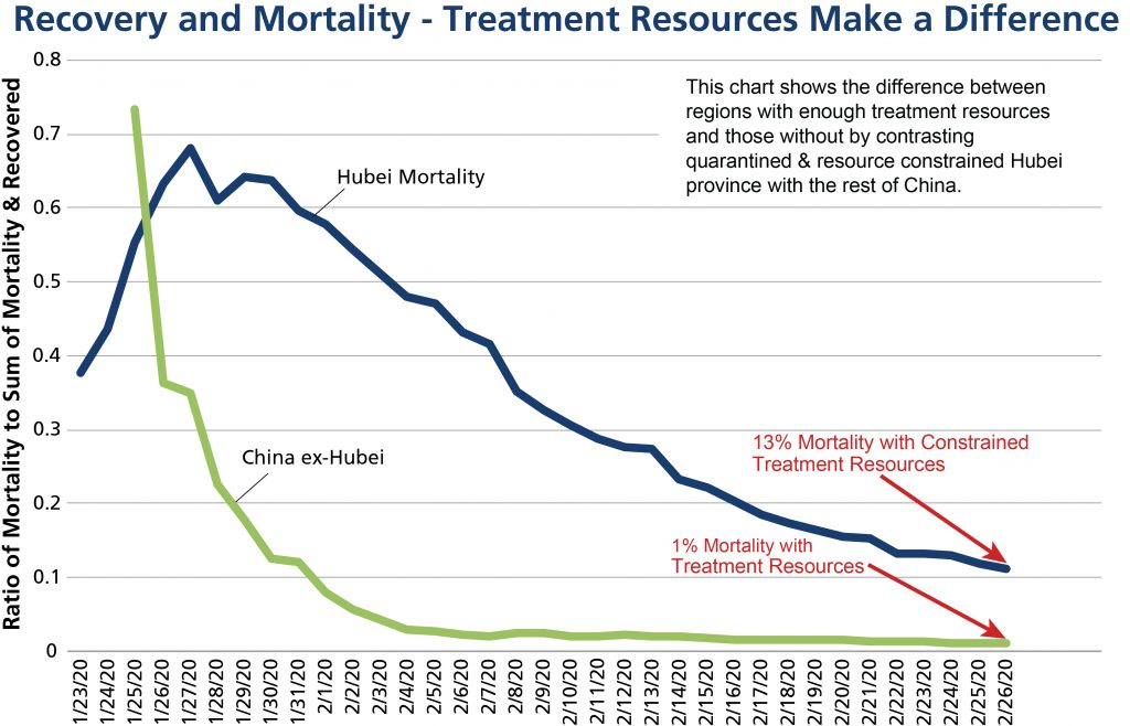 Recovery and Mortality - Treatment Resources Make a Difference