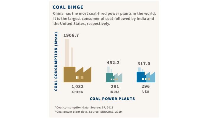 Graph of Coal Binge
