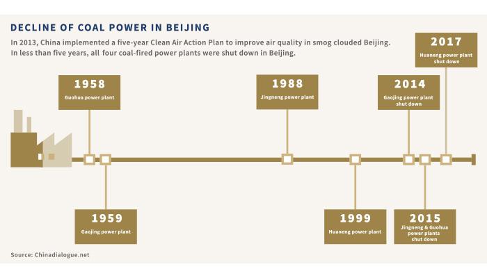 Chart of Decline of Coal Power in Beijing