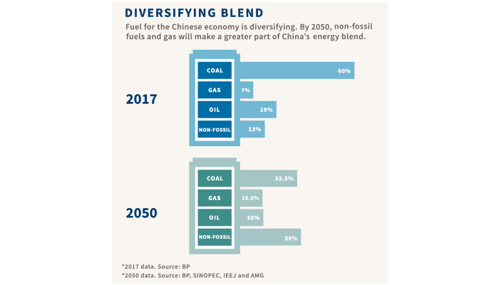 Chart of Diversifying Blend