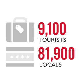 Tourist and local attendance numbers