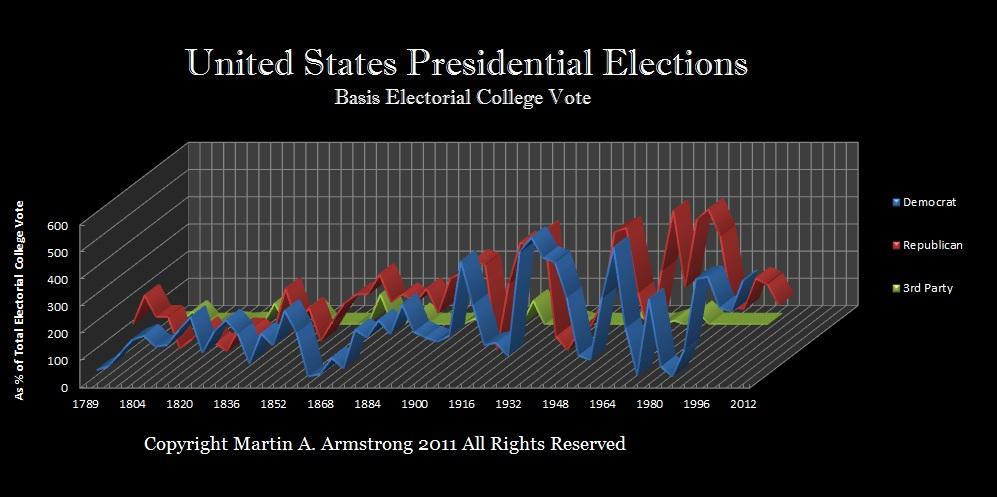 President-ElectorialVote