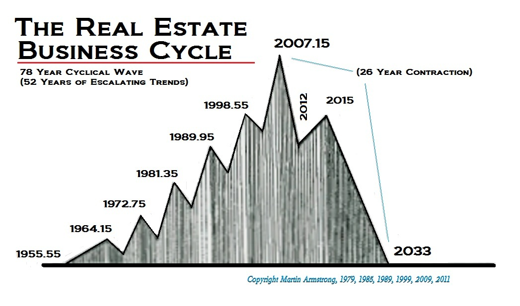 RealEstate-Cycle