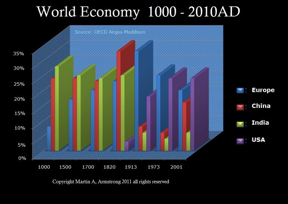 WorldEconomy