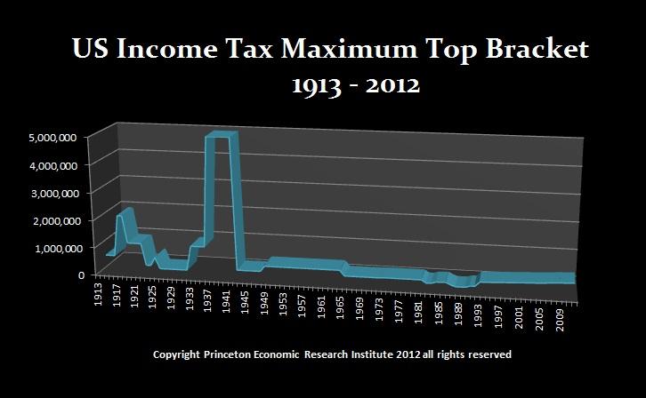 Income Tax Top-Bracket