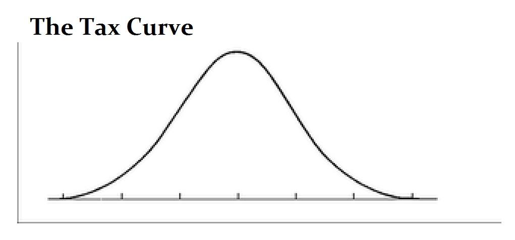 Tax-Curve