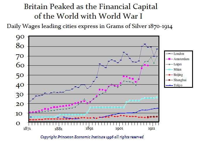 UK-Wages 1870 - 1914